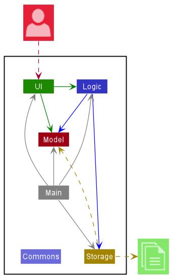 Cs2103 T Website Textbook Chapter Design Approaches