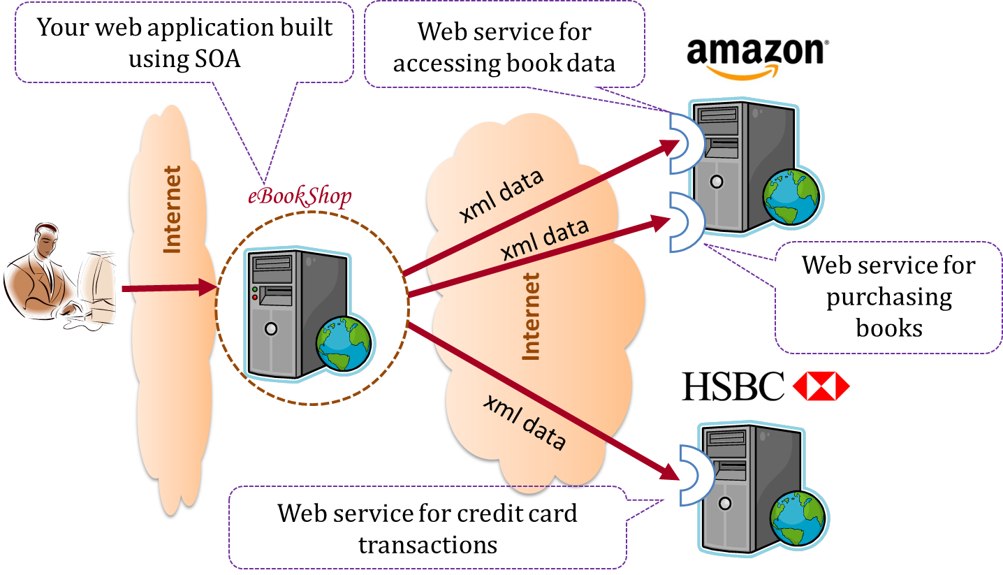 Seforsdl Se Book Printable Big File Auto Forward To Correct Web Page At Inspectapediacom Because Both Amazon And Hsbc Services Follow The Soa Architecture Their Can Be Reused By Application Even If All Three Systems Use