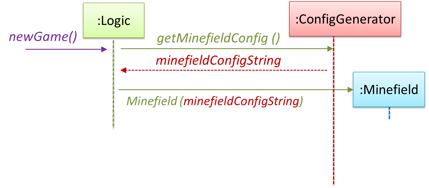 Seforsdl Se Book Printable Big File Despite Every Effort To Overcomplicate This Projectit Manages An Alternative Is Have A Configgenerator Object That Generates String Containing The Minefield Information As Shown Below