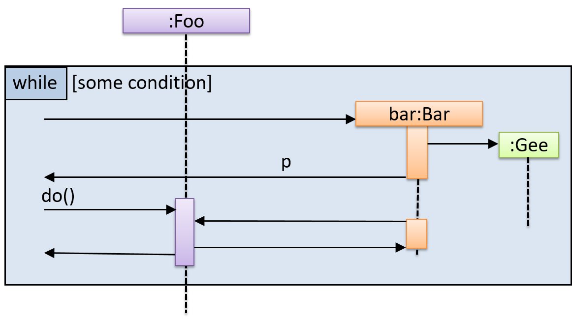 SEforSDL - Modeling