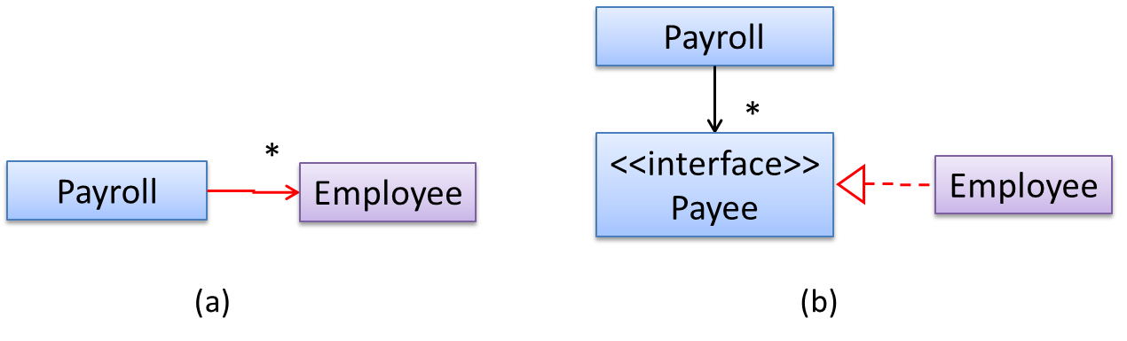 Seforsdl Principles Dependency Inversion Principle