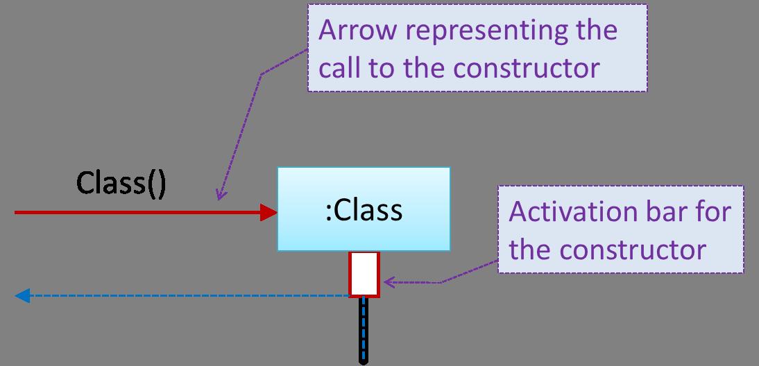 SEforSDL - UML